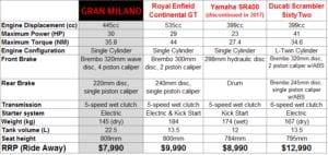 comparison gran milano